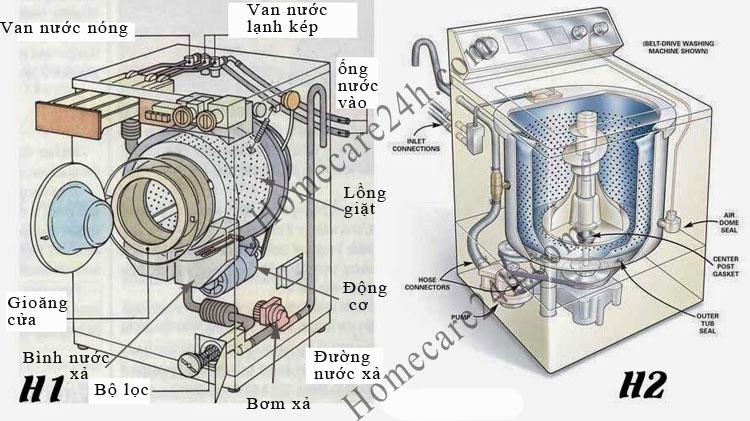 sơ đồ nguyên lý máy giặt